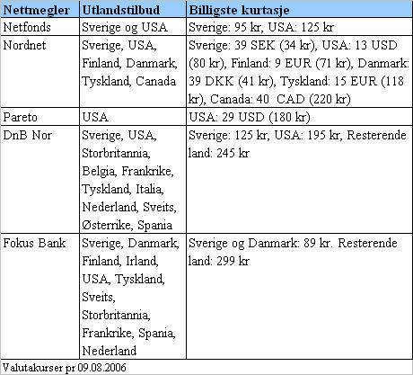 Overføre aksjer til holdingselskap