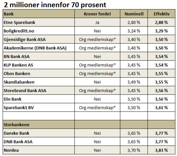 kjøring er danske bank