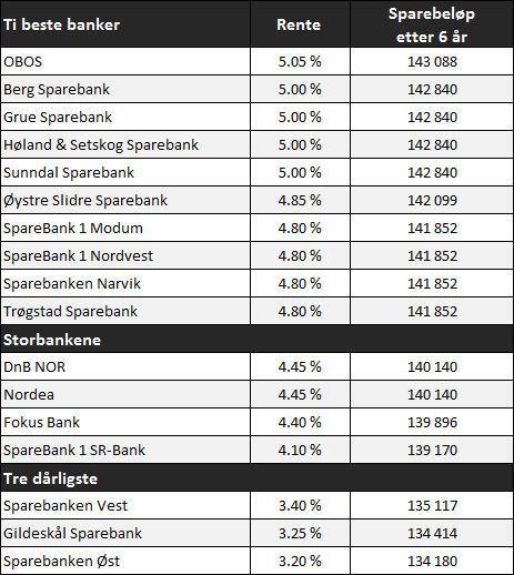 Tabelen viser rentebetingelser i bankene, samt hva et årlig sparebeløp på 20.000 kroner vokser til i løpet av seks år, gitt dagens rente. Kilde: Dine Penger og Finansportalen,