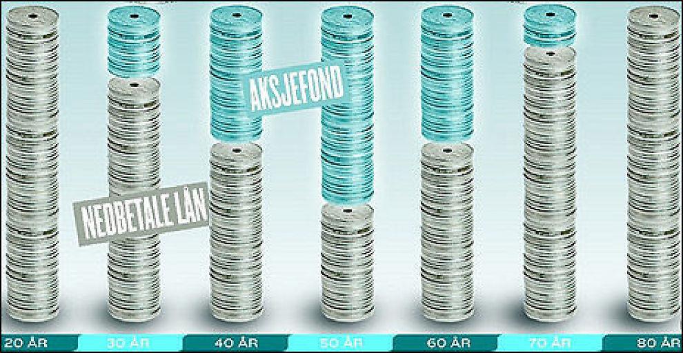 NEDBETALING AV LÅN vs AKSJEFOND: Hvordan du bør spare kommer an på hvilken livssituasjon du er i. Grafikk: VG.