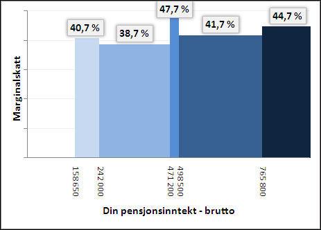Kilde: Skatteetaten og Dine Penger