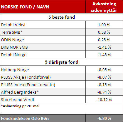 OBS: Kun norske aksjefond med minsteinnskudd til og med 100.000 kroner er tatt med. Kilde: Oslo Børs