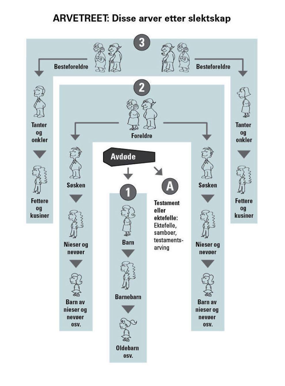 Hvem arver hvem? Arvetreet gir en oversikt over arvelovens regler om hvem som arver hvem og når. Start med avdøde. Så lenge det finnes arvinger i 1, 2 eller 3, får disse arven. Først når det ikke er arvinger i en av gruppene går man videre til neste.