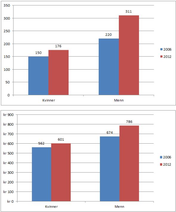 Store forskjeller mellom kjønnene. Det øverste stolpediagrammet viser hva menn og kvinner samlet sparte i 2006 og 2012 gjennom månedlige spareavtaler (tall i millioner kroner).Det nederste diagrammet viser hva gjennomsnittlig månedlig sparebeløp har vært i 2006 og 2012 for de som har spareavtaler.