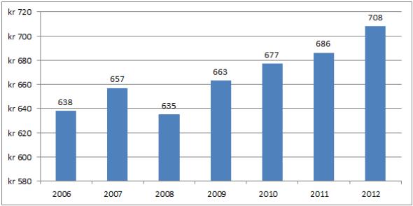 I måneden: Det gjennomsnittlige månedlige sparebeløpet for de som har en fast spareavtale har økt fra 638 kroner i 2006 til 708 kroner i 2012.