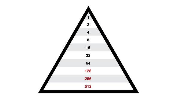 87 PROSENT TAPER: Dette er en liten pyramide, der hvert medlem får beskjed om å rekruttere kun to nye. Når vervingen av nye deltagere når nivå ti, har 87 prosent av medlemmene tapt penger.