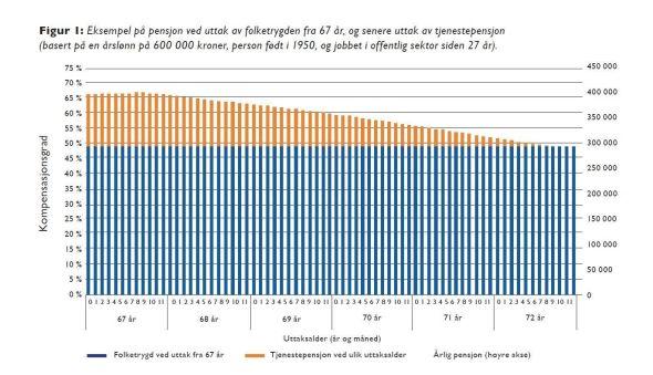 Rapporten «Samordningsfellen» er skrevet av samfunnsøkonomene Bjarne Jensen, Sindre Farstad og Ragnhild Dahl, de to sistnevnte ansatt i Pensjonistforbundet.