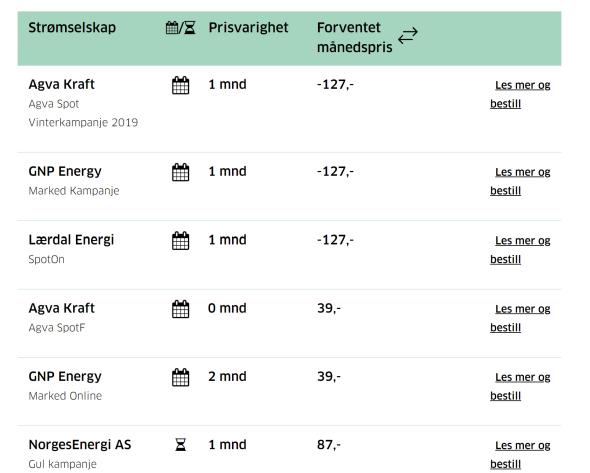 PÅ TOPP: Disse seks selskapene toppet listen 29. januar 2020.