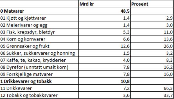Tabellen viser importverdi i milliarder og prosentandeler for ulike matvaregrupper til Norge i 2019.